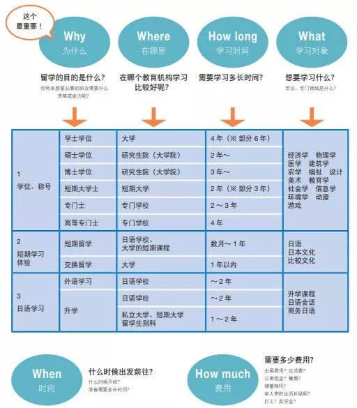 为什么要选日本留学?这里找答案!