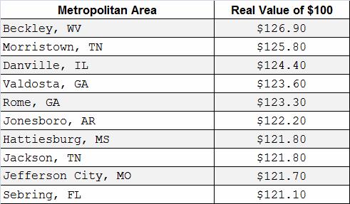 美国各地100美元的实际价值是多少?在钱不值钱的州读书太惨了!