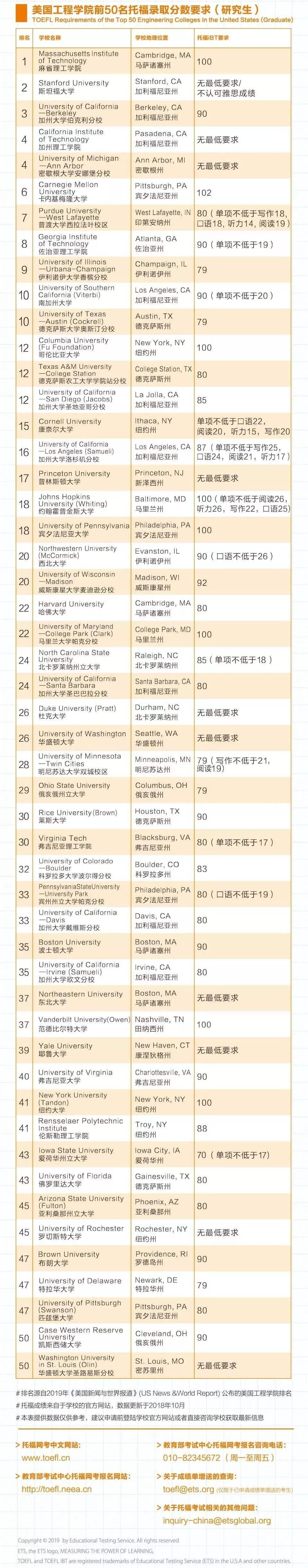【整理】美国Top100本科、研究生、文理学院托福雅思分数,你有竞争力吗?