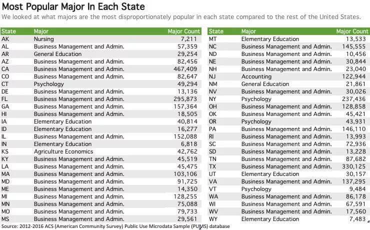 """盘点美国各州最具代表性的大学专业,你有没有""""随大流""""?"""