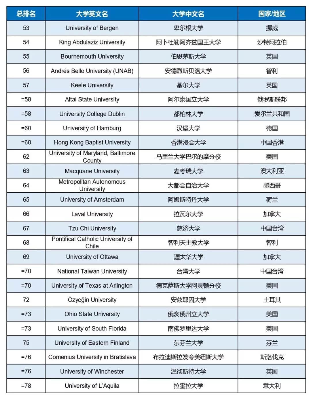 2019Times世界大学社会影响力排名发布!英美高校无缘前三