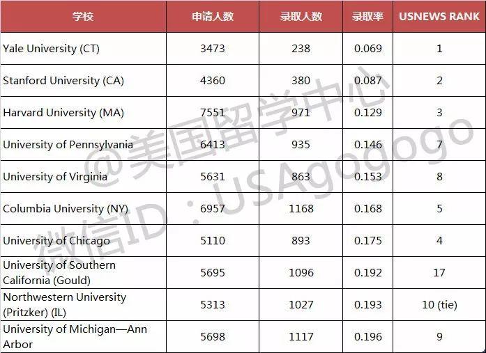 为什么去美国读法学专业?附法学院录取率及LSAT分数