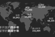 报告 | 中国留学生画像:最爱外卖和油管,健身房里忙自拍-留学世界网
