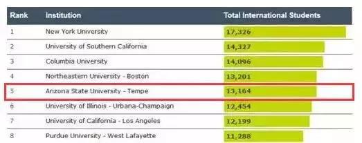 """说说那些不再""""美国名校排名榜""""中的美国优秀学校"""