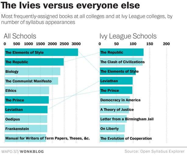 与常春藤院校学生相比,普通大学的学生少读了哪些书?