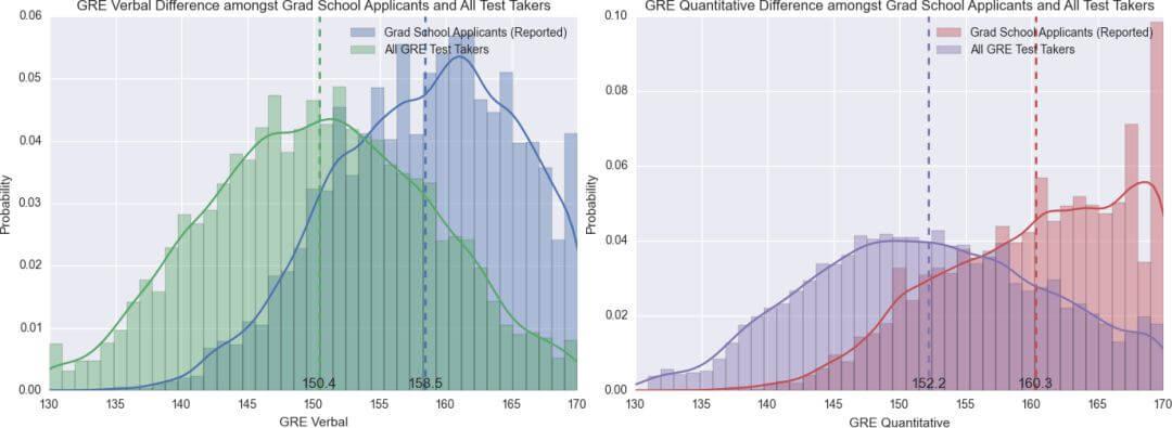 抓取35万份数据,美国被录取研究生的成绩集中在什么分数段?