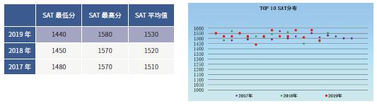 中国学生冲刺美国Top20,必备的托福、SAT分数和申请策略是什么?!