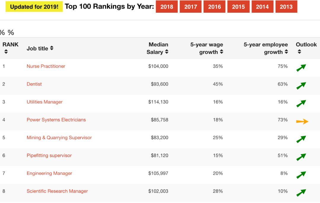 官宣:2019年加拿大最好的25个工作 第一赚这么多!
