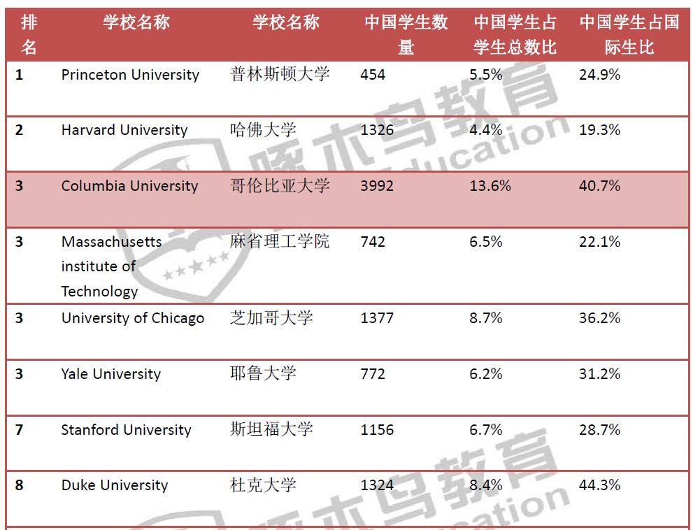 那些本土学生瞧不上的美帝大学,都有哪些Top级别的专业?