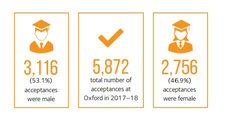牛津大学公布最新录取数据,2018年录取人数仅5872名!