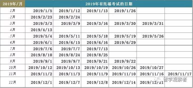 收藏 | 2019-2020年托福/SAT/ACT/GRE考试时间表