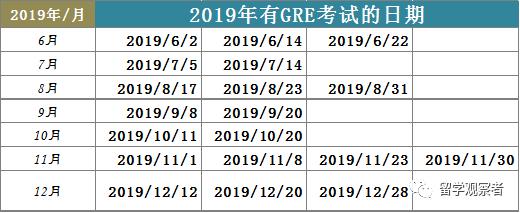 收藏   2019-2020年托福/SAT/ACT/GRE考试时间表