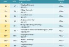最新QS世界大学排名发布!清华力压耶鲁!297亿预算没白花-留学世界网