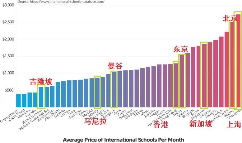 教育 | 高考落榜了不代表什么,东南亚国际学校还有让你翻身机会