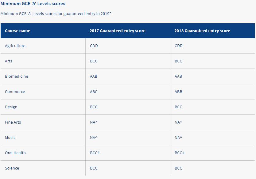 最新QS 世界Top100大学 A-level详细要求(上)