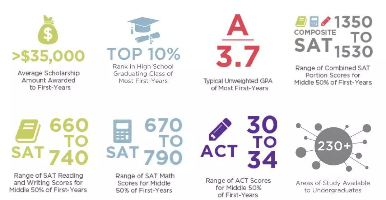 同样排名30,但是悄悄地说这三所美国大学【录取难度】还是有区别的~