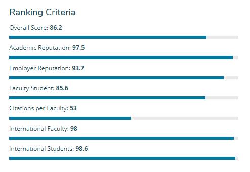 """独家解析:为什么有些""""很水""""的英国大学QS排名却很高?"""