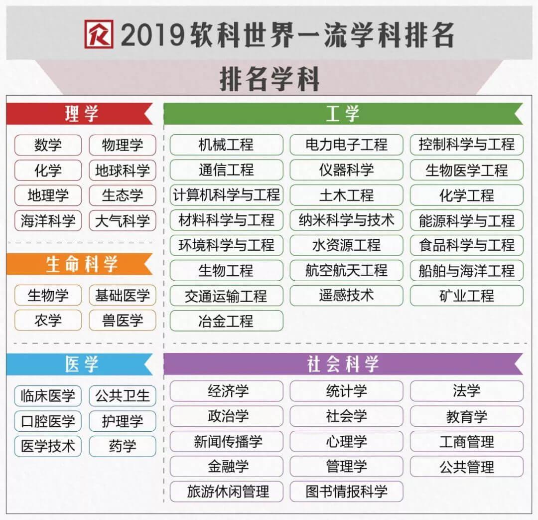 2019软科世界一流学科排名 | 美国大学学科仍领先 中国次之