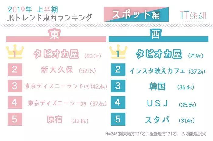 2019年上半年日本女高中生都在流行这些!看了一眼都是抖音的锅...