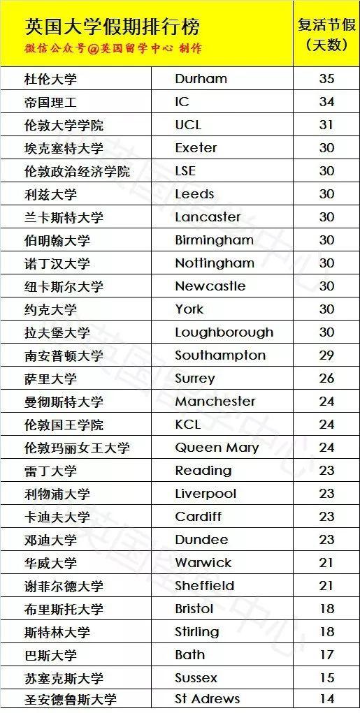 2019年英国大学假期排行榜发布!最长的竟然有5个月???