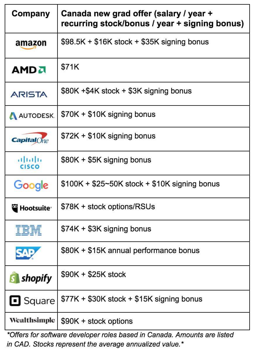 同在Google工作,薪资差别怎么那么大!