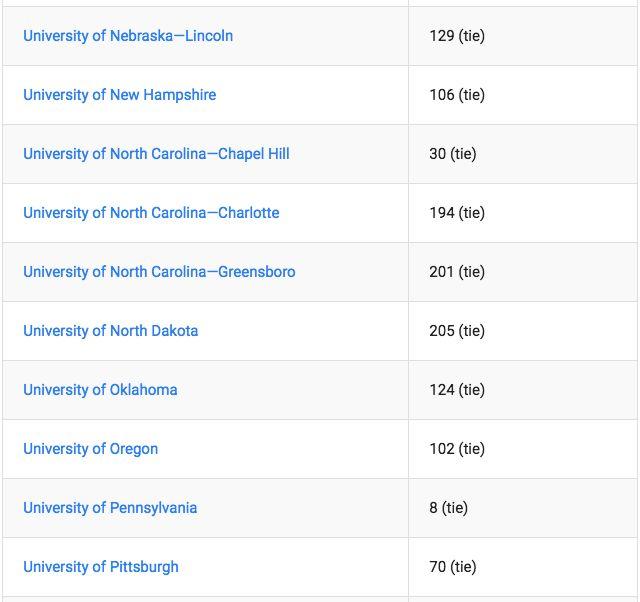2019USNews留学生最佳大学排行榜出炉,哪个学校对留学生情有独钟?