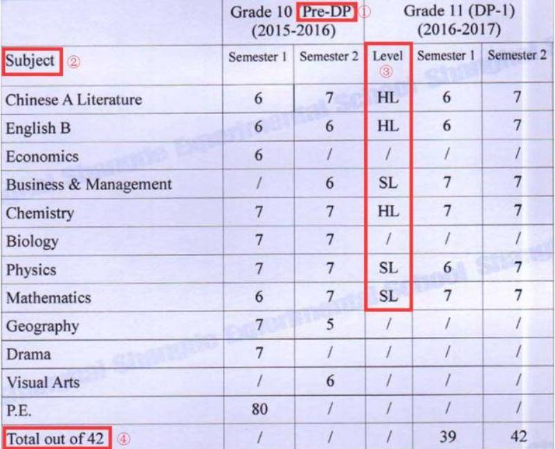 美国大学是如何看待和计算IB课程体系的GPA的?