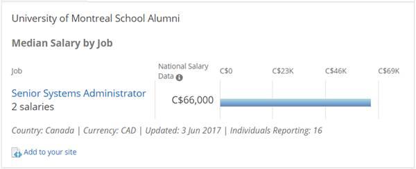 从加拿大名牌大学毕业,你能挣多少钱?