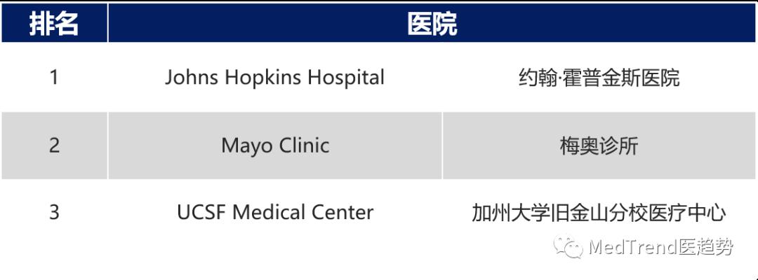 重磅!2019美国最新Top20医院排行出炉!