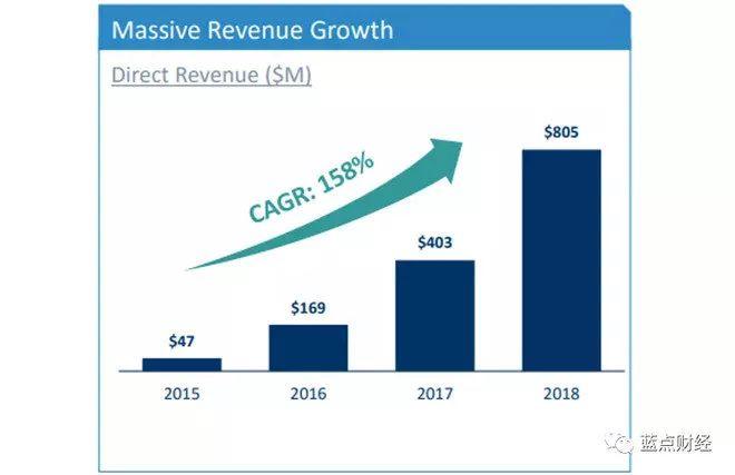 荷尔蒙统治地球,全球最大约炮软件公司股价3年狂涨十倍!