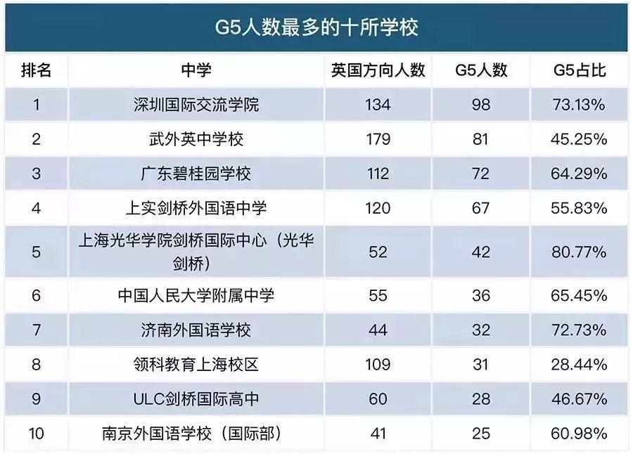 中国大陆出国留学最强中学Top100出炉,快看看你的学校上榜了吗?