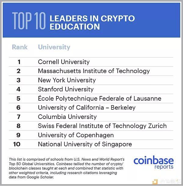 Coinbase报告:2019年学习加密货币课程的顶尖学府学生数较去年翻倍