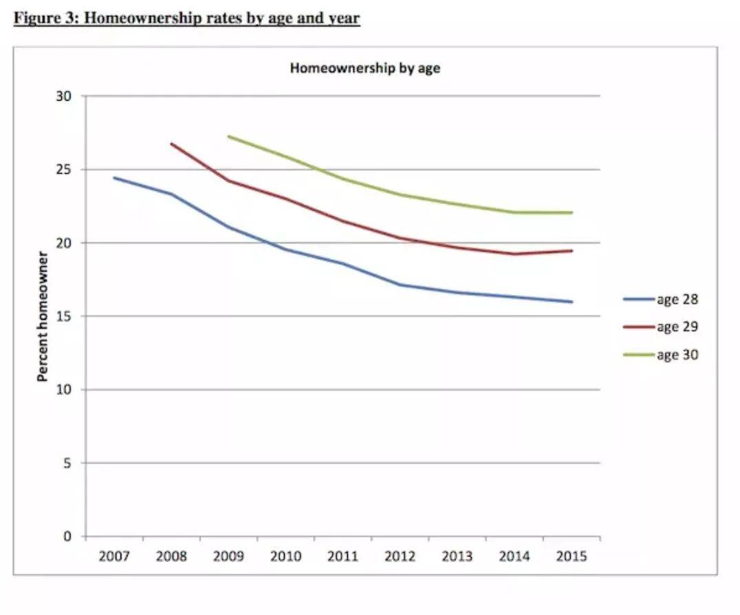被学费毁掉的美国人:280万美国老人,60多岁还在还助学贷款!