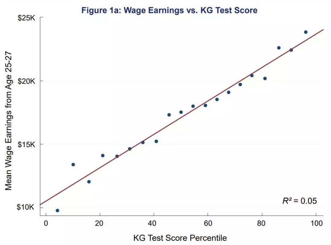 你的工资水平在幼儿园阶段就决定了?