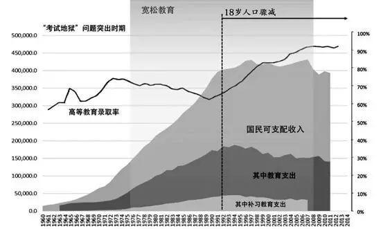 日本教育减负30年导致问题丛生,中国教育还要减负吗?