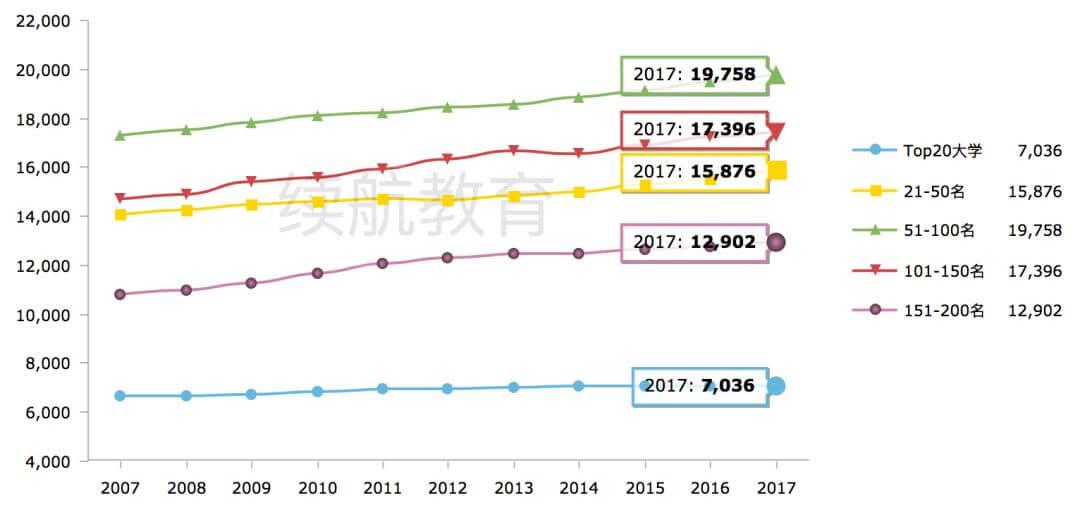 从大数据看美本申请的变化趋势