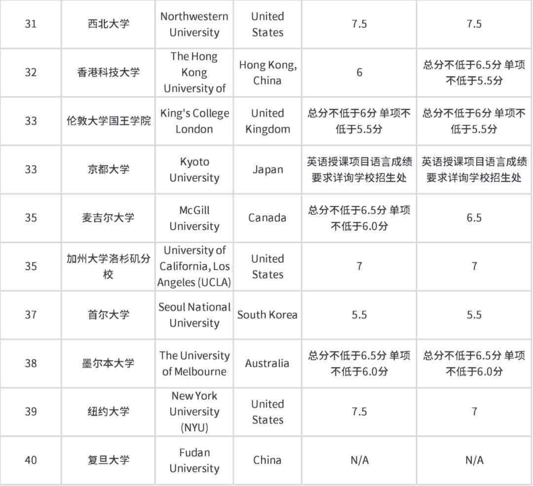 雅思官方总结 | 2020年QS世界大学排名前100大学雅思成绩要求