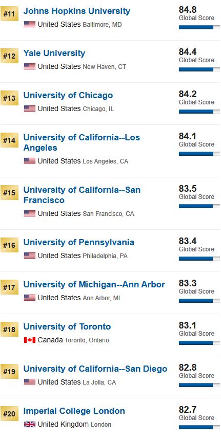 2020年U.S. News世界大学排名发布!