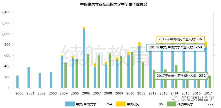 中国热/汉语热在美国大学中是什么表现