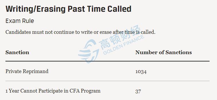 1145名CFA考生被终生禁考!全因为他们在考场上干了这件事...