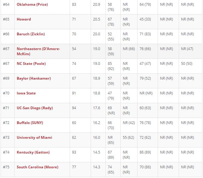 最新全美商学院MBA排名发布!斯坦福商学院荣登榜首,沃顿商学院跌出前三!