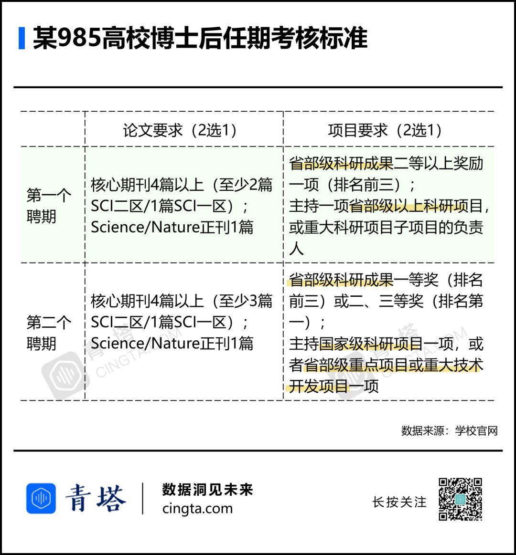 """中国博士后:学者""""摇篮"""",还是论文主力军?"""