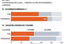 690名中国博士生告诉你,在中国读博有多难?-留学世界网