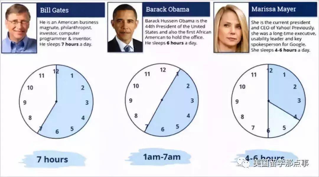 为什么美国人每天只睡四五个小时, 精力还是那么充沛 ?