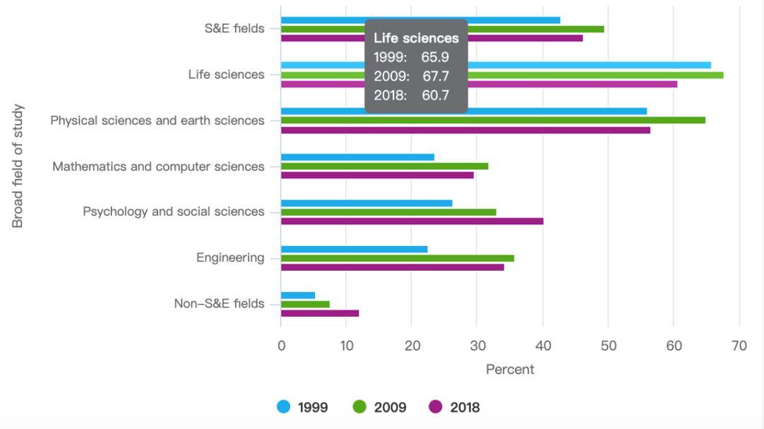 美国博士学位权威调查:6182名中国人去年获得学位,近8成欲留美