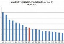 武汉有哪些支柱产业? #武汉肺炎 #新型冠状病毒 会如何影响产业链-留学世界网