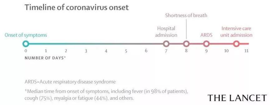 柳叶刀发表中国新型冠状病毒感染病例首批临床数据报告