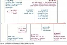 柳叶刀发表中国新型冠状病毒感染病例 #武汉肺炎 首批临床数据报告-留学世界网
