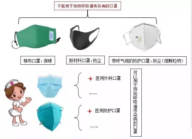 预防新型冠状病毒,口罩到底该怎么戴?