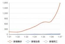 #武汉肺炎 疫情似火,中国医学界将面临5大挑战……-留学世界网